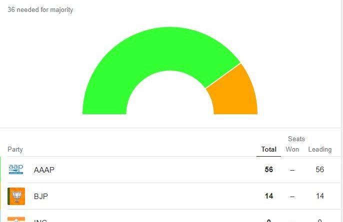फिर बनेगी AAP की सरकार, बाकी सब बेकार: Delhi Election Results LIVE UPDATES